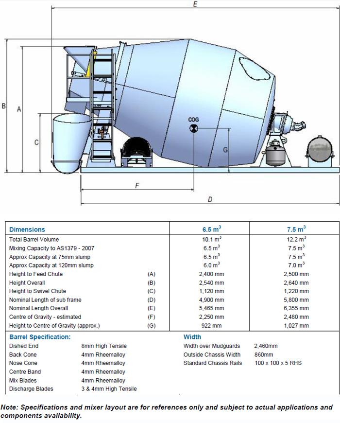 concrete mixer specs 65 75 6 5m3 hydraulic transit mixer cesco australia