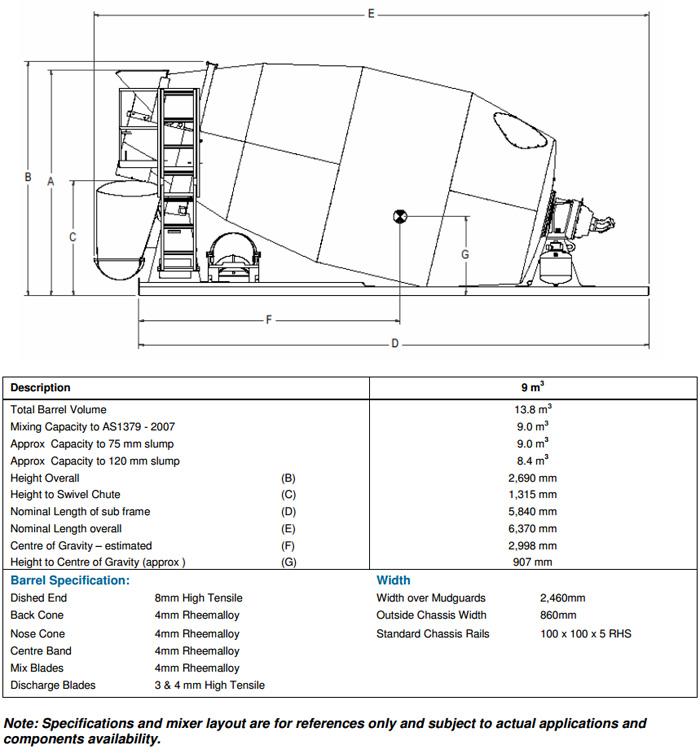 9m3 Hydraulic Transit Mixer 171 Cesco Australia